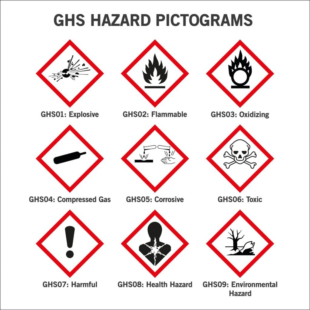 GHS hazard pictograms fall into three categories: physical hazards, environmental hazards and health hazards. For more information, read our blog post.